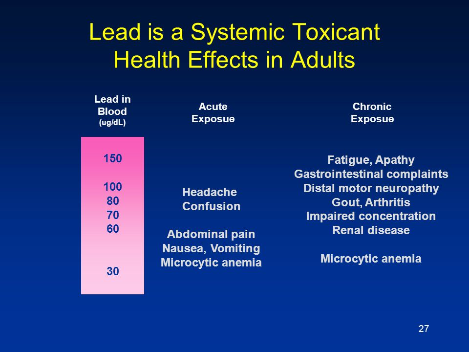 27 Lead is a Systemic Toxicant Health Effects in Adults Lead in Blood (ug/dL) 150 100 80 70 60 30 Acute Exposue Headache Confusion Abdominal pain Naus