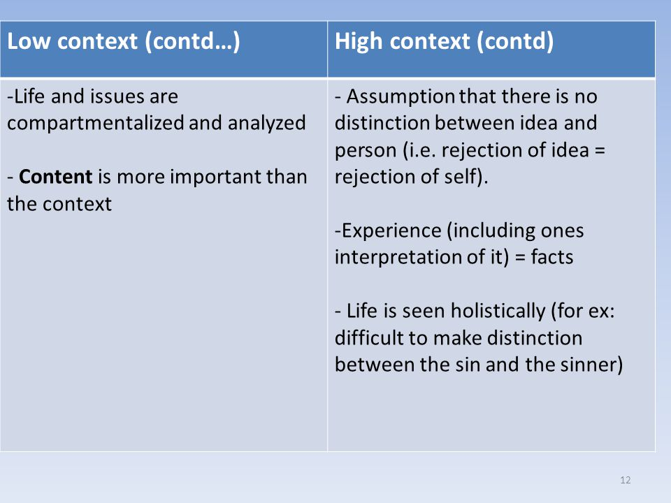 Low context (contd…)High context (contd) -Life and issues are compartmentalized and analyzed - Content is more important than the context - Assumption that there is no distinction between idea and person (i.e.
