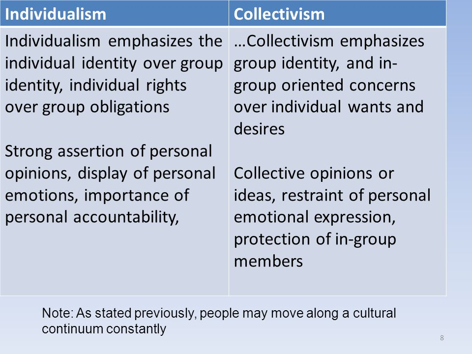 IndividualismCollectivism Individualism emphasizes the individual identity over group identity, individual rights over group obligations Strong assertion of personal opinions, display of personal emotions, importance of personal accountability, …Collectivism emphasizes group identity, and in- group oriented concerns over individual wants and desires Collective opinions or ideas, restraint of personal emotional expression, protection of in-group members 8 Note: As stated previously, people may move along a cultural continuum constantly
