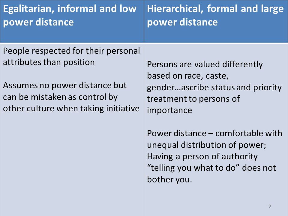 Egalitarian, informal and low power distance Hierarchical, formal and large power distance People respected for their personal attributes than position Assumes no power distance but can be mistaken as control by other culture when taking initiative Persons are valued differently based on race, caste, gender…ascribe status and priority treatment to persons of importance Power distance – comfortable with unequal distribution of power; Having a person of authority telling you what to do does not bother you.