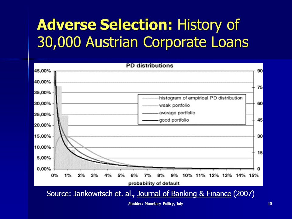 Stodder: Monetary Pollicy, July15 Adverse Selection: History of 30,000 Austrian Corporate Loans Source: Jankowitsch et.