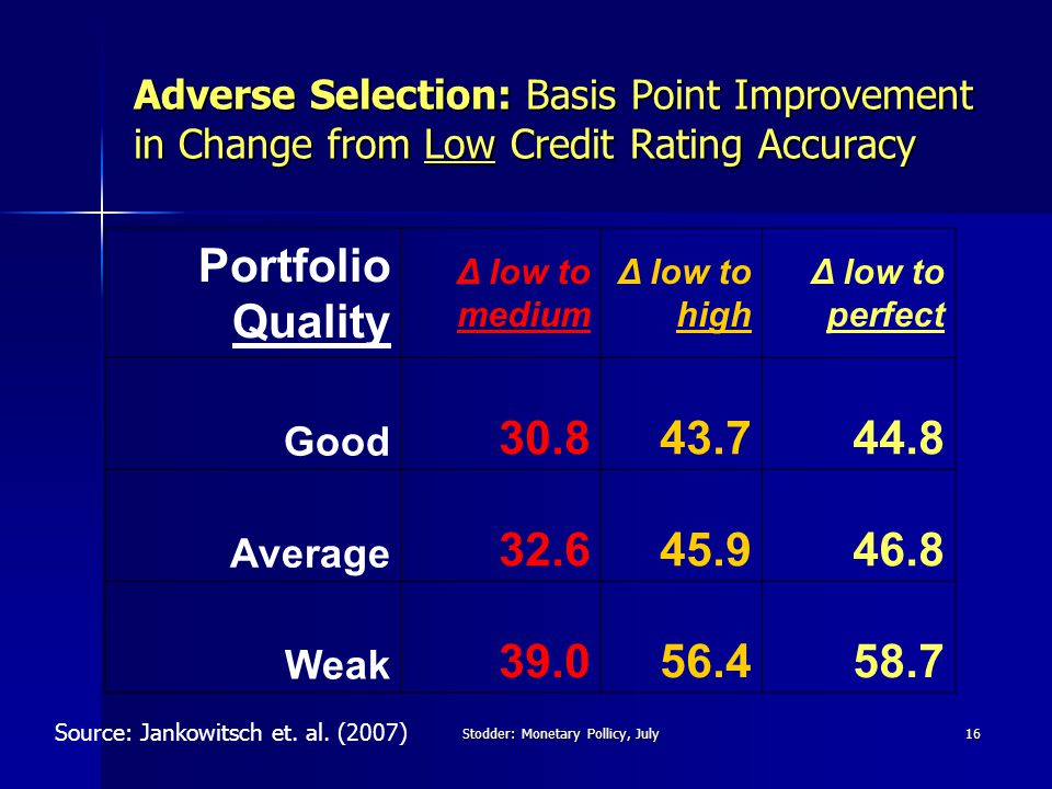 Stodder: Monetary Pollicy, July16 Adverse Selection: Basis Point Improvement in Change from Low Credit Rating Accuracy Portfolio Quality Δ low to medium Δ low to high Δ low to perfect Good 30.843.744.8 Average 32.645.946.8 Weak 39.056.458.7 Source: Jankowitsch et.