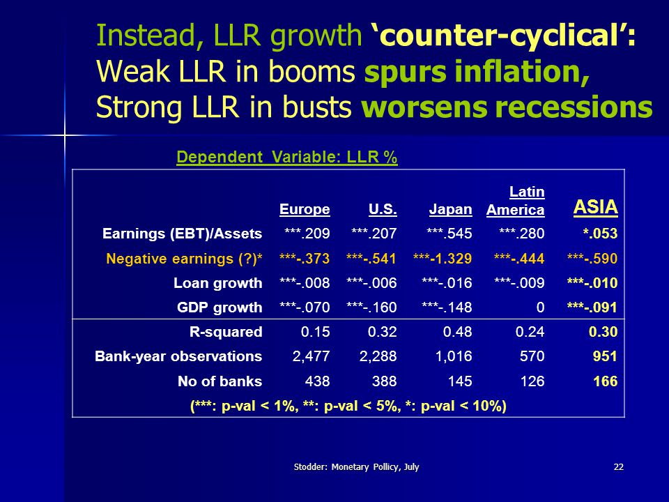 Stodder: Monetary Pollicy, July22 Instead, LLR growth 'counter-cyclical': Weak LLR in booms spurs inflation, Strong LLR in busts worsens recessions Dependent Variable: LLR % EuropeU.S.Japan Latin America ASIA Earnings (EBT)/Assets***.209***.207***.545***.280*.053 Negative earnings ( )****-.373***-.541***-1.329***-.444***-.590 Loan growth***-.008***-.006***-.016***-.009***-.010 GDP growth***-.070***-.160***-.1480***-.091 R-squared0.150.320.480.240.30 Bank-year observations2,4772,2881,016570951 No of banks438388145126166 (***: p-val < 1%, **: p-val < 5%, *: p-val < 10%)