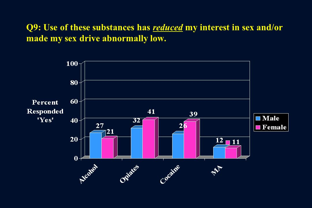 Q9: Use of these substances has reduced my interest in sex and/or made my sex drive abnormally low.