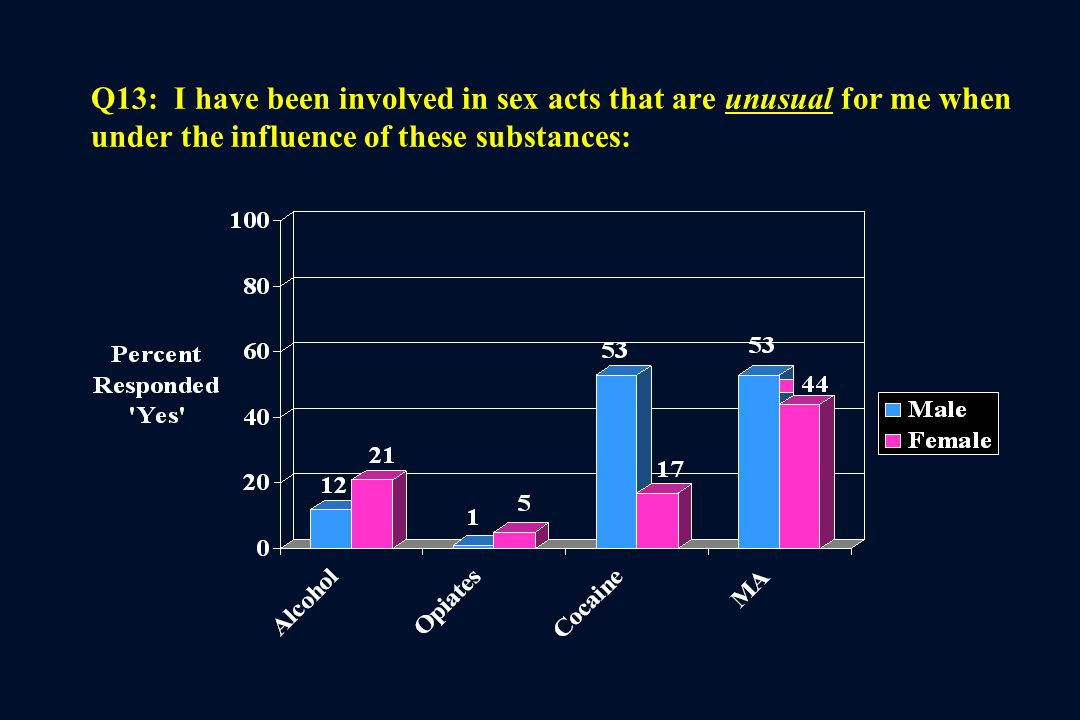 Q13: I have been involved in sex acts that are unusual for me when under the influence of these substances: