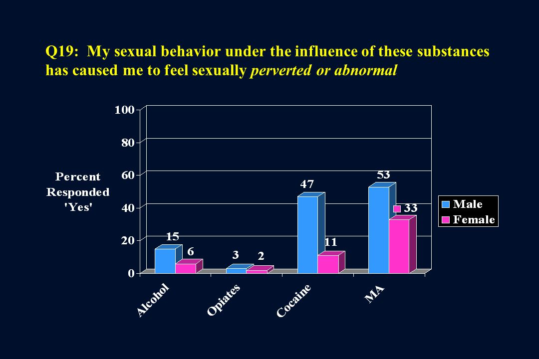 Q19: My sexual behavior under the influence of these substances has caused me to feel sexually perverted or abnormal