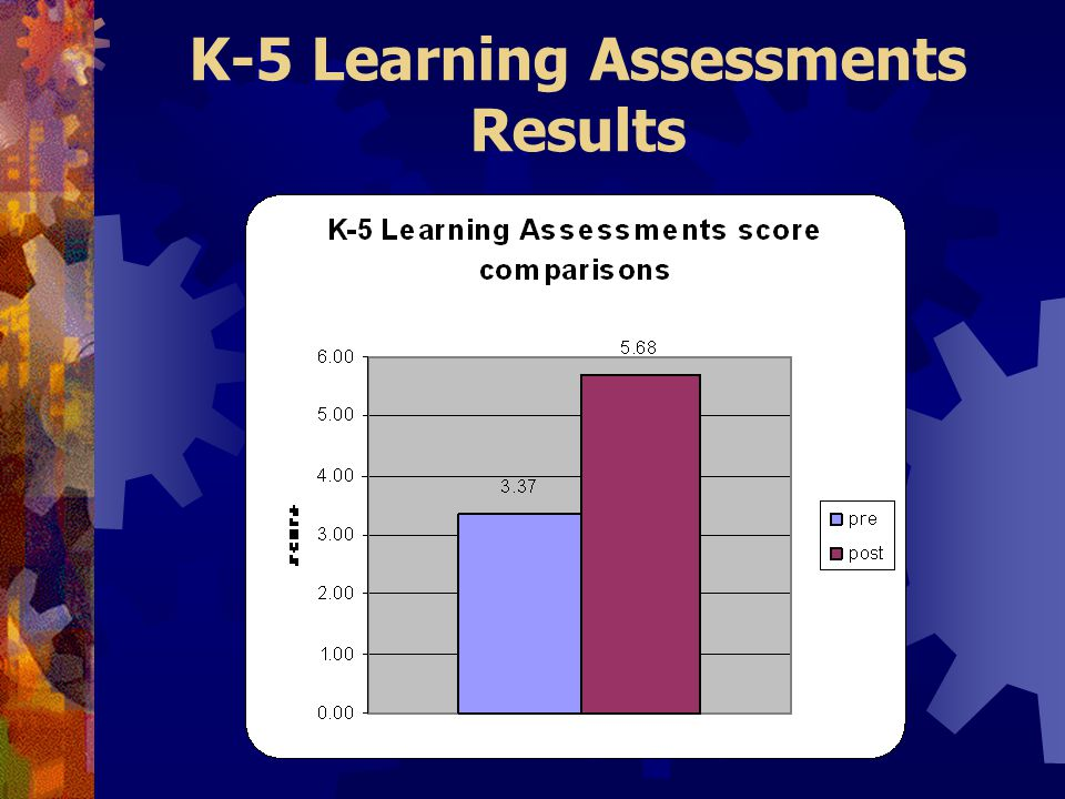 K-5 Learning Assessments Results