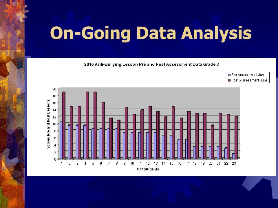 On-Going Data Analysis