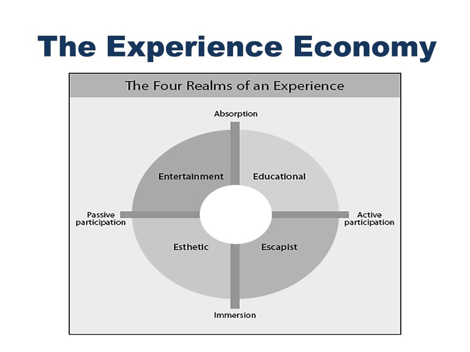 Designing Memorable Experiences It is expected experience design will become as much a business art as product design and process design are today.