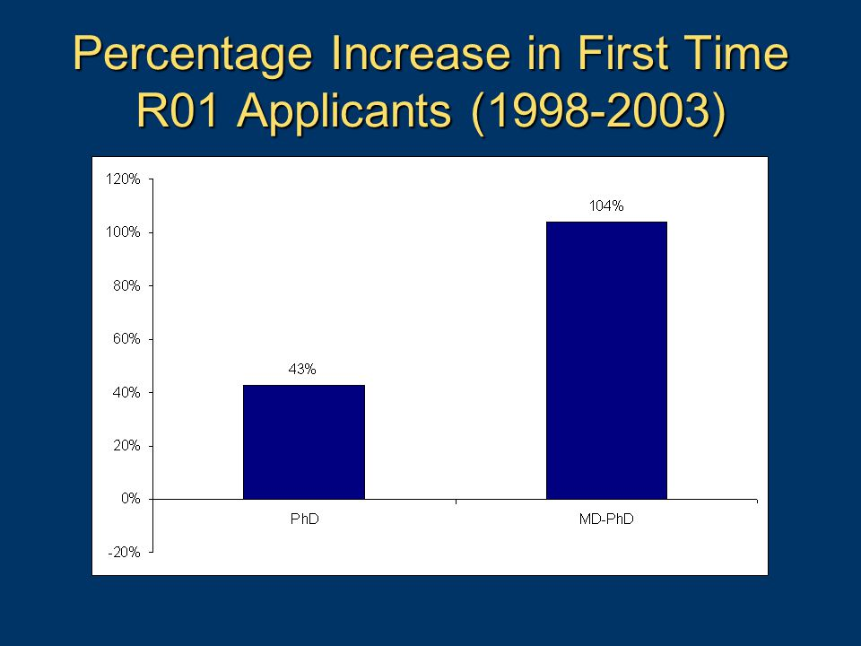 Percentage Increase in First Time R01 Applicants (1998-2003)