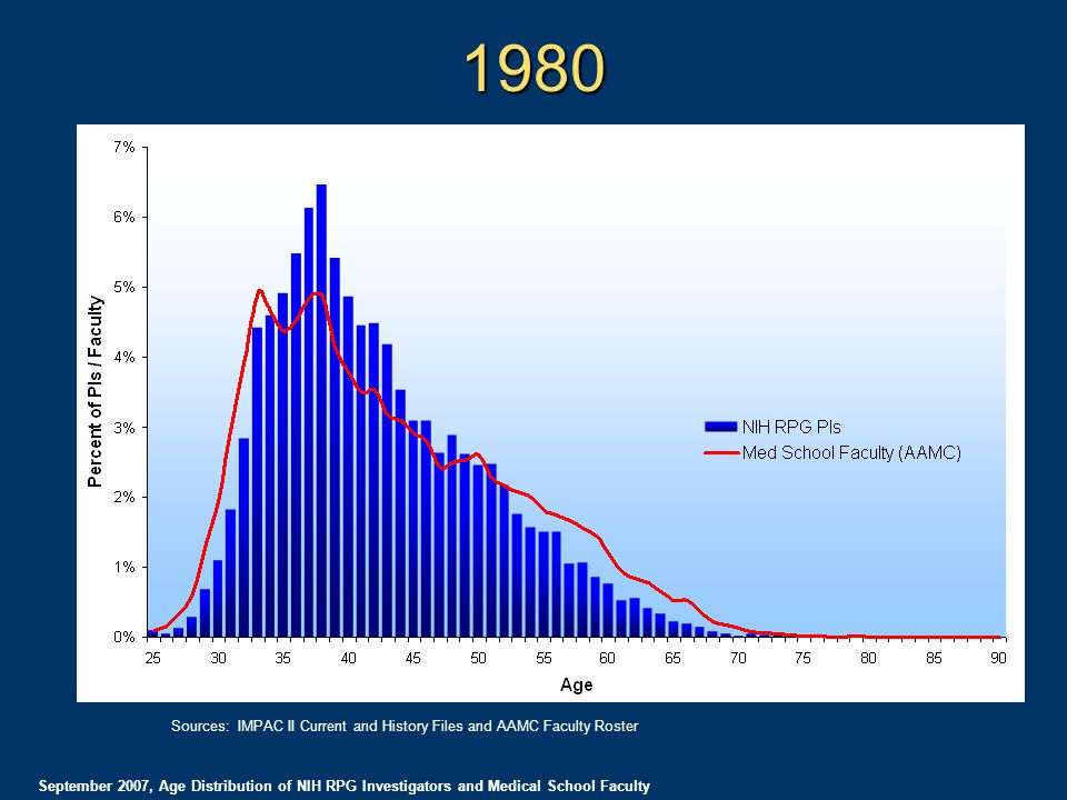 1980 September 2007, Age Distribution of NIH RPG Investigators and Medical School Faculty Sources: IMPAC II Current and History Files and AAMC Faculty Roster