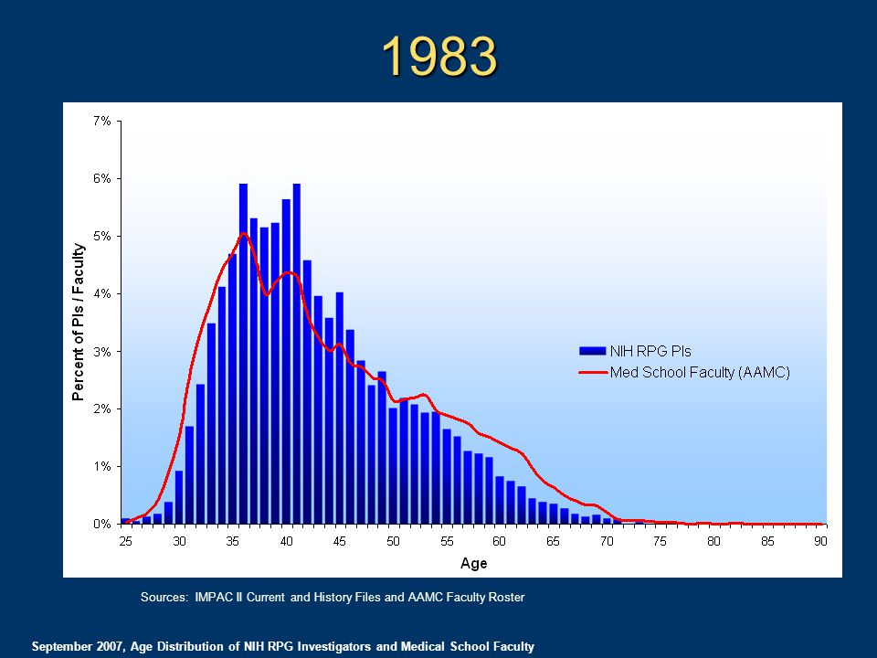 1983 September 2007, Age Distribution of NIH RPG Investigators and Medical School Faculty Sources: IMPAC II Current and History Files and AAMC Faculty Roster