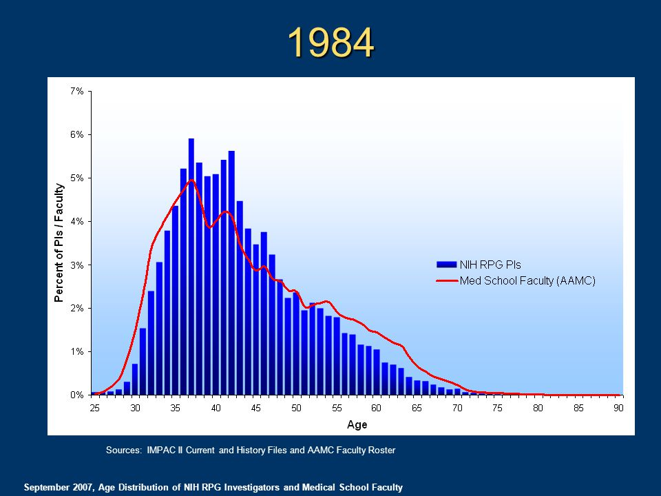 1984 September 2007, Age Distribution of NIH RPG Investigators and Medical School Faculty Sources: IMPAC II Current and History Files and AAMC Faculty Roster