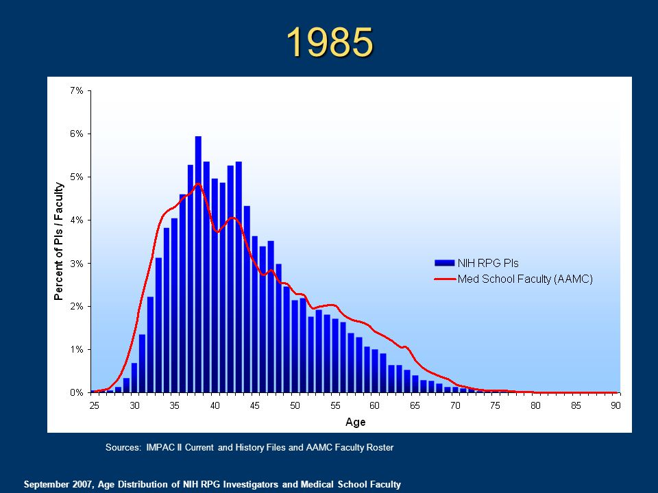 1985 September 2007, Age Distribution of NIH RPG Investigators and Medical School Faculty Sources: IMPAC II Current and History Files and AAMC Faculty Roster