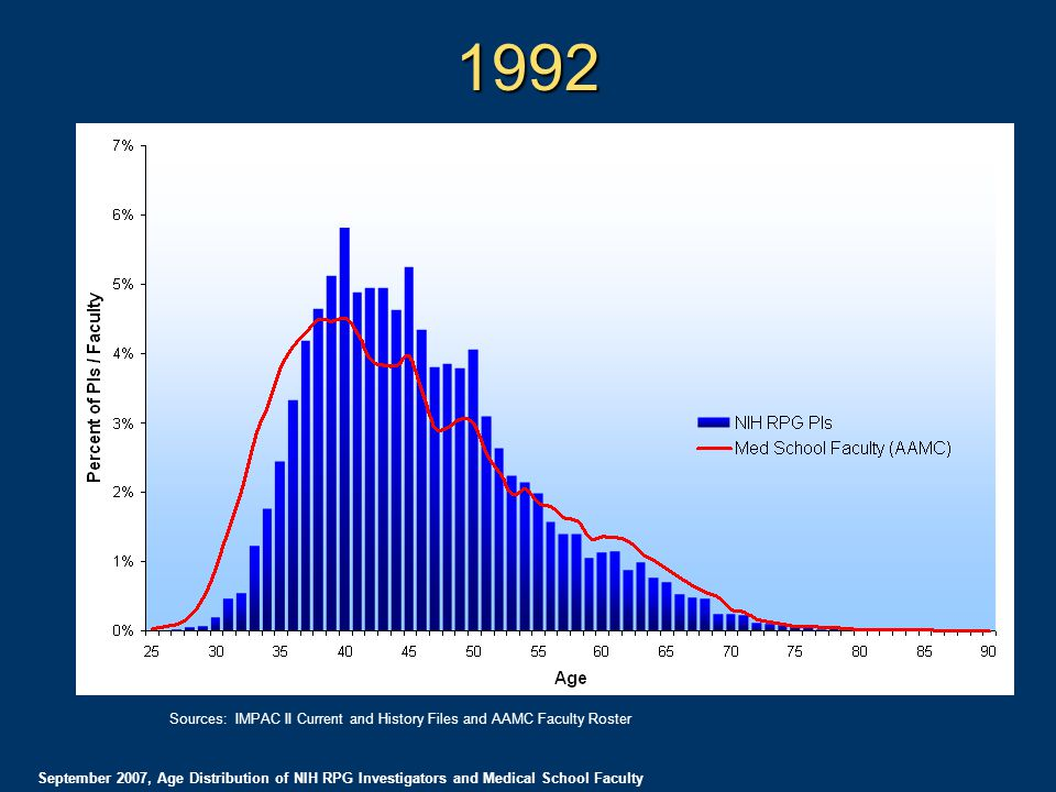 1992 September 2007, Age Distribution of NIH RPG Investigators and Medical School Faculty Sources: IMPAC II Current and History Files and AAMC Faculty Roster