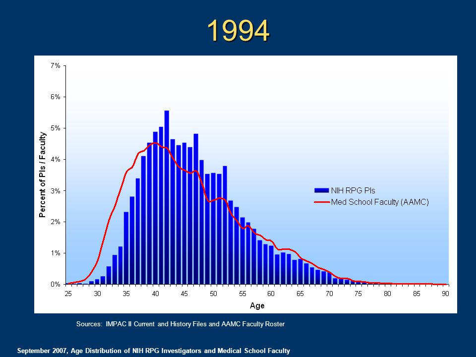 1994 September 2007, Age Distribution of NIH RPG Investigators and Medical School Faculty Sources: IMPAC II Current and History Files and AAMC Faculty Roster