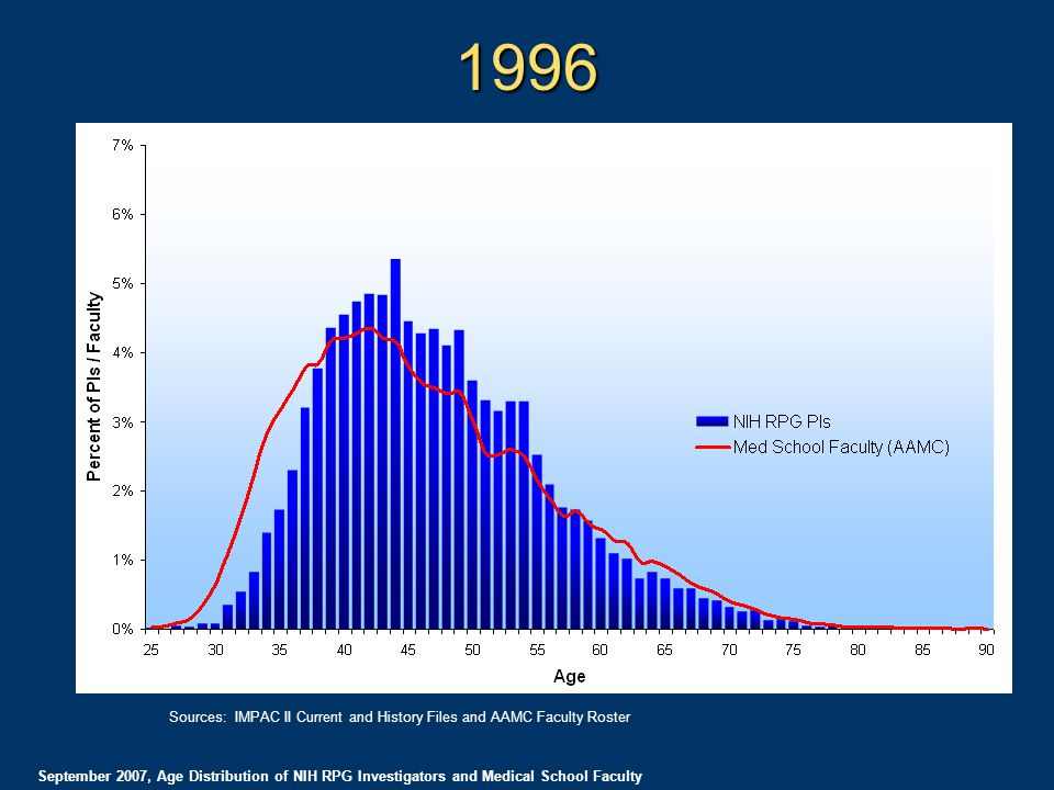 1996 September 2007, Age Distribution of NIH RPG Investigators and Medical School Faculty Sources: IMPAC II Current and History Files and AAMC Faculty Roster
