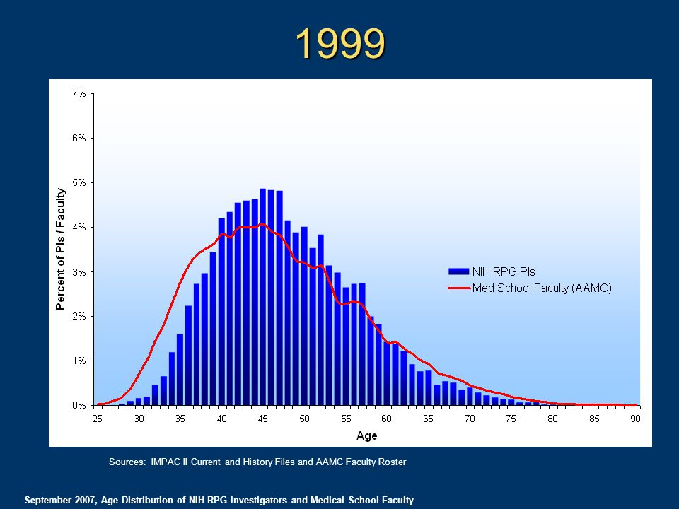 1999 September 2007, Age Distribution of NIH RPG Investigators and Medical School Faculty Sources: IMPAC II Current and History Files and AAMC Faculty Roster