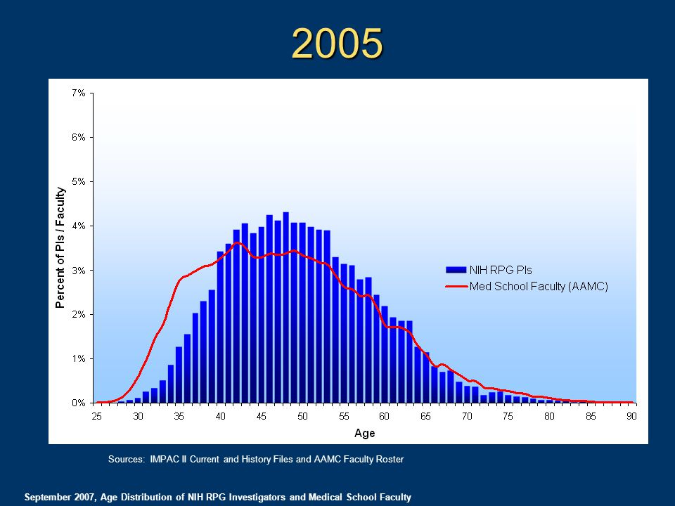 2005 September 2007, Age Distribution of NIH RPG Investigators and Medical School Faculty Sources: IMPAC II Current and History Files and AAMC Faculty Roster