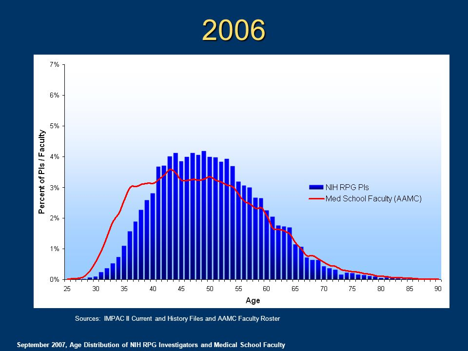 2006 September 2007, Age Distribution of NIH RPG Investigators and Medical School Faculty Sources: IMPAC II Current and History Files and AAMC Faculty Roster