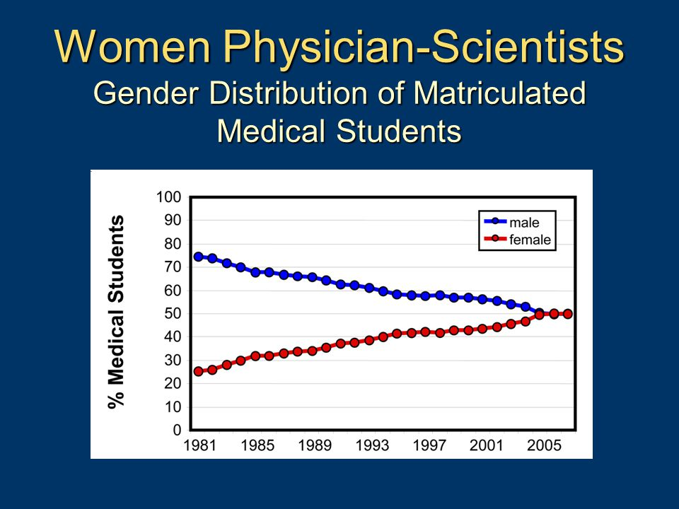 Women Physician-Scientists Gender Distribution of Matriculated Medical Students
