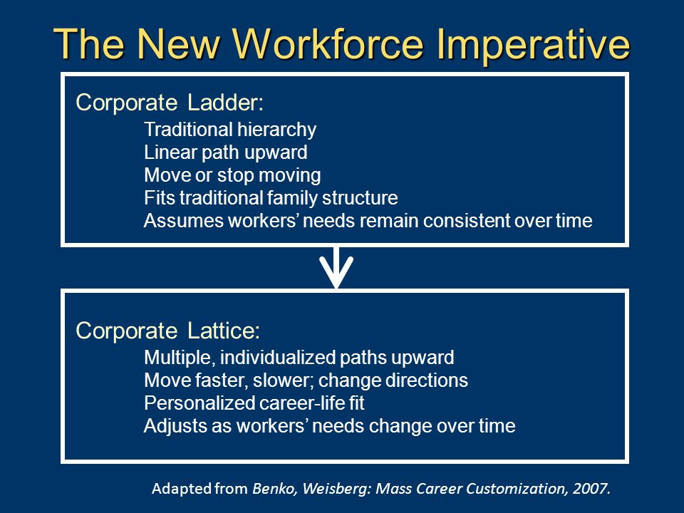 The New Workforce Imperative Corporate Ladder: Traditional hierarchy Linear path upward Move or stop moving Fits traditional family structure Assumes workers' needs remain consistent over time Corporate Lattice: Multiple, individualized paths upward Move faster, slower; change directions Personalized career-life fit Adjusts as workers' needs change over time Adapted from Benko, Weisberg: Mass Career Customization, 2007.