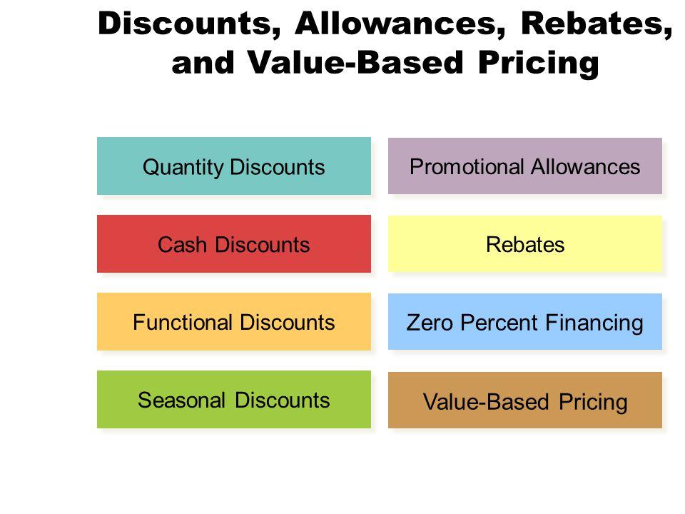 Discounts, Allowances, Rebates, and Value-Based Pricing Quantity Discounts Cash Discounts Functional Discounts Seasonal Discounts Promotional Allowanc