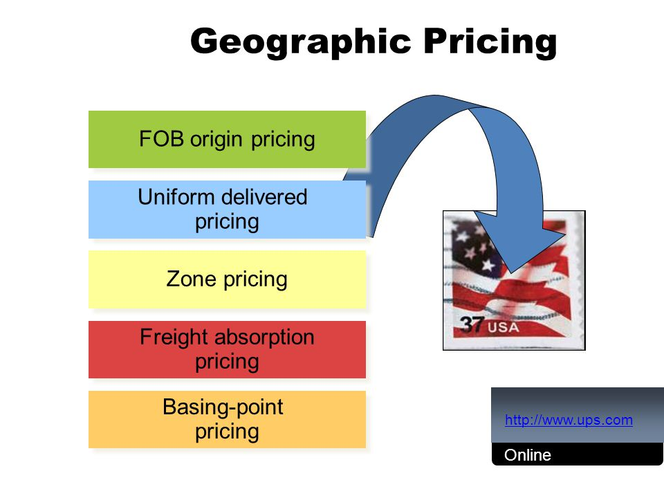 Geographic Pricing Basing-point pricing Basing-point pricing Freight absorption pricing Freight absorption pricing Zone pricing Uniform delivered pric