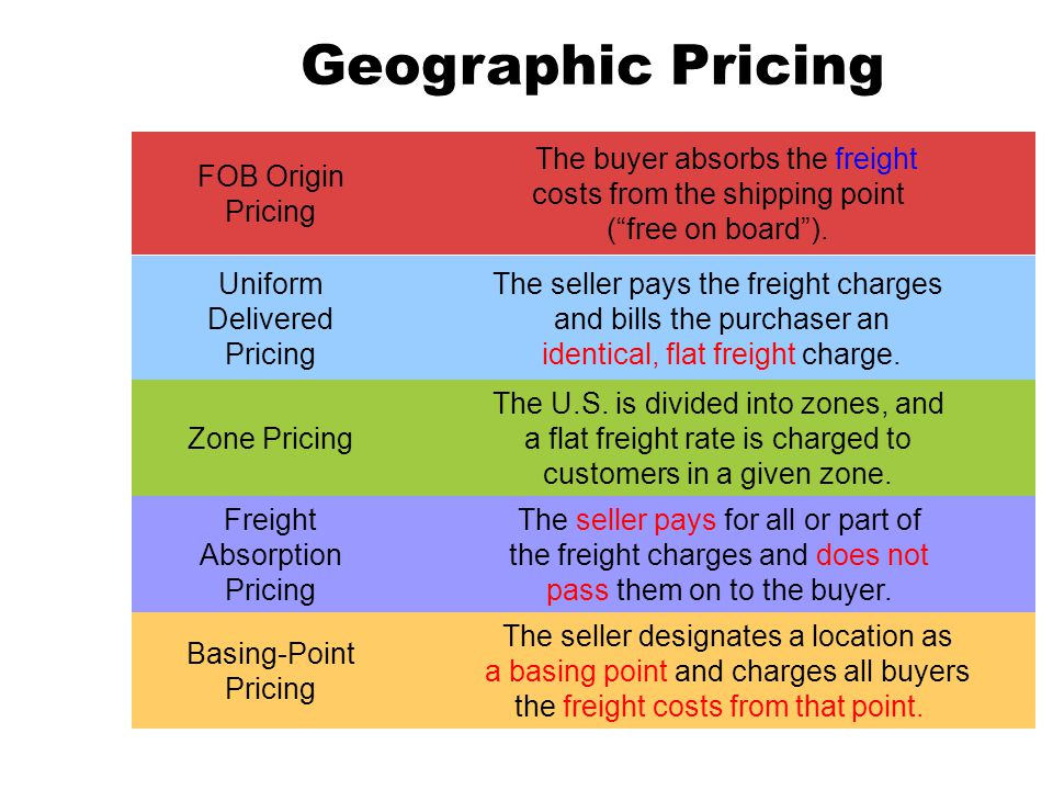 Geographic Pricing FOB Origin Pricing Uniform Delivered Pricing Zone Pricing Freight Absorption Pricing Basing-Point Pricing The buyer absorbs the fre