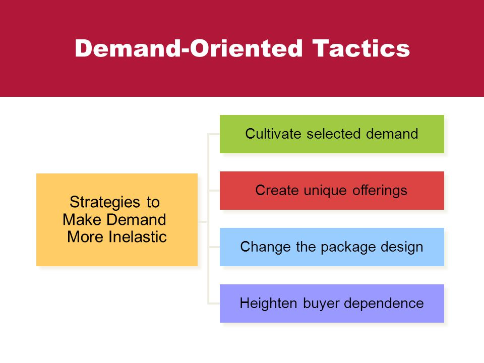 Demand-Oriented Tactics Strategies to Make Demand More Inelastic Strategies to Make Demand More Inelastic Cultivate selected demand Create unique offe
