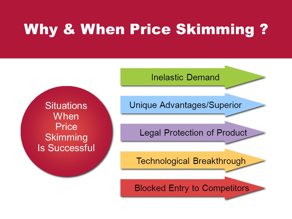 Why & When Price Skimming ? Situations When Price Skimming Is Successful Situations When Price Skimming Is Successful Unique Advantages/Superior Legal
