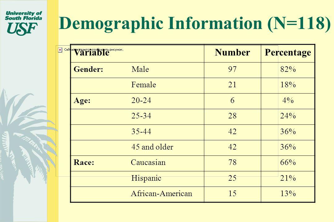 Demographic Information (N=118) VariableNumberPercentage Gender: Male9782% Female2118% Age: 20-2464% 25-342824% 35-444236% 45 and older4236% Race: Caucasian7866% Hispanic2521% African-American1513%