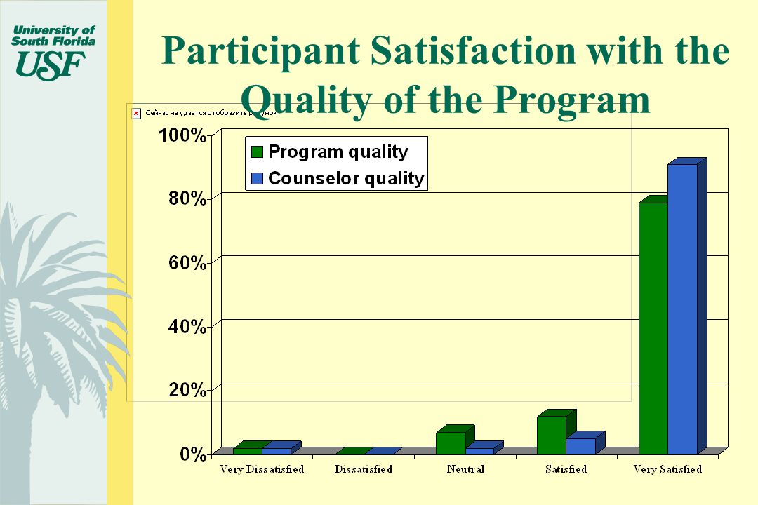 Participant Satisfaction with the Quality of the Program