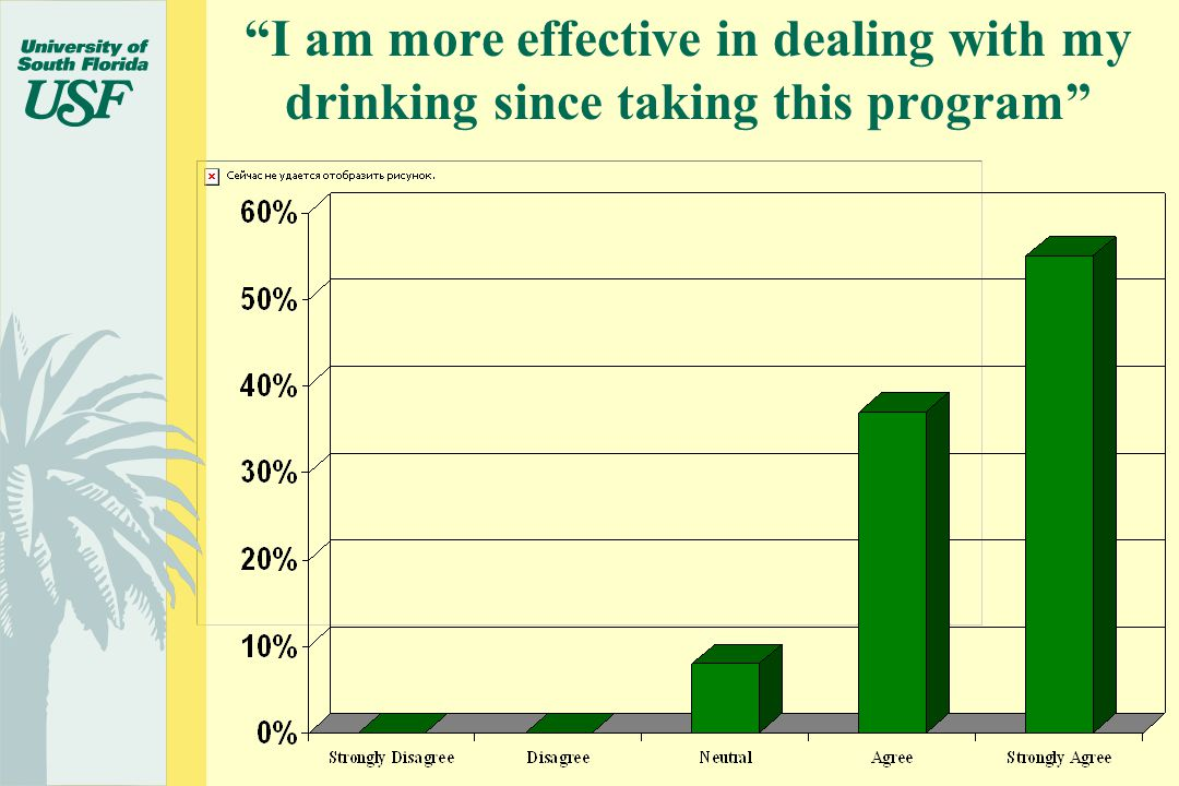 I am more effective in dealing with my drinking since taking this program
