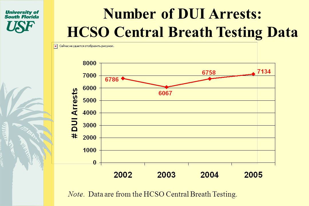Number of DUI Arrests: HCSO Central Breath Testing Data Note.