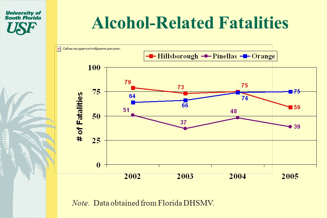 Alcohol-Related Fatalities Note. Data obtained from Florida DHSMV.