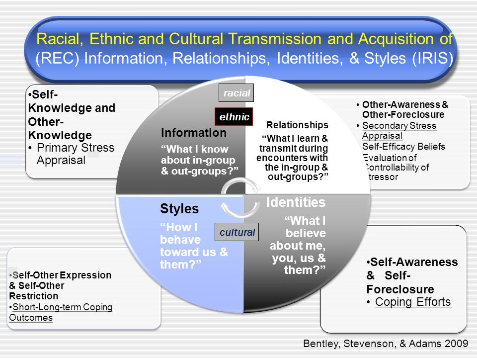 Racial, Ethnic and Cultural Transmission and Acquisition of (REC) Information, Relationships, Identities, & Styles (IRIS) cultural ethnic racial Bentley, Stevenson, & Adams 2009