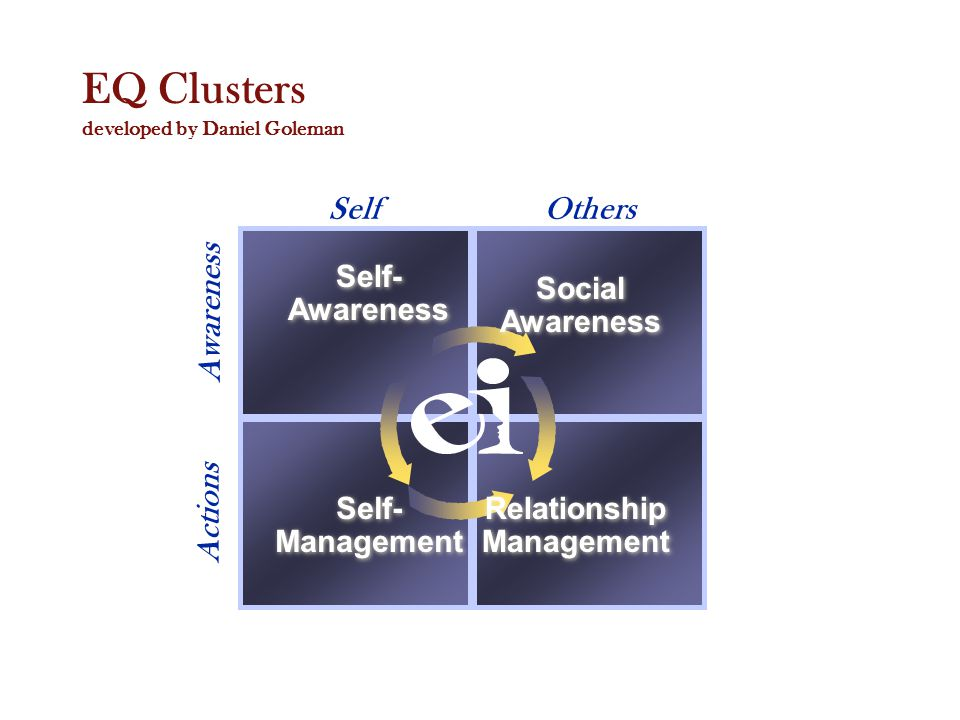 SelfOthers Awareness Actions Self- Awareness Self- Awareness Social Awareness Social Awareness Self- Management Self- Management Relationship Management EQ Clusters developed by Daniel Goleman