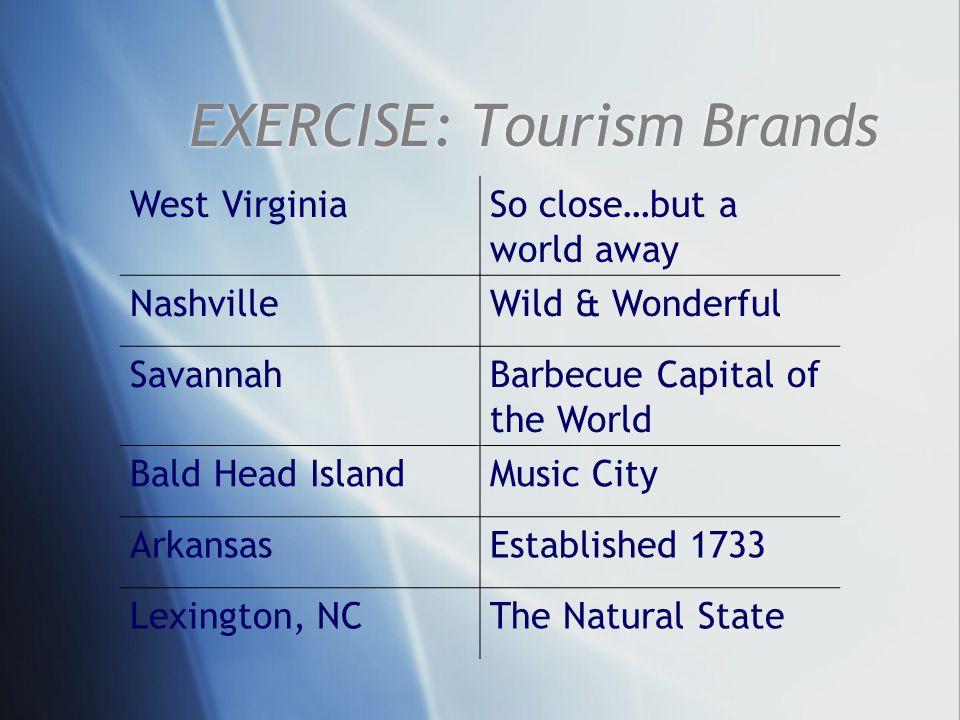 EXERCISE: Tourism Brands West VirginiaSo close…but a world away NashvilleWild & Wonderful SavannahBarbecue Capital of the World Bald Head IslandMusic City ArkansasEstablished 1733 Lexington, NCThe Natural State
