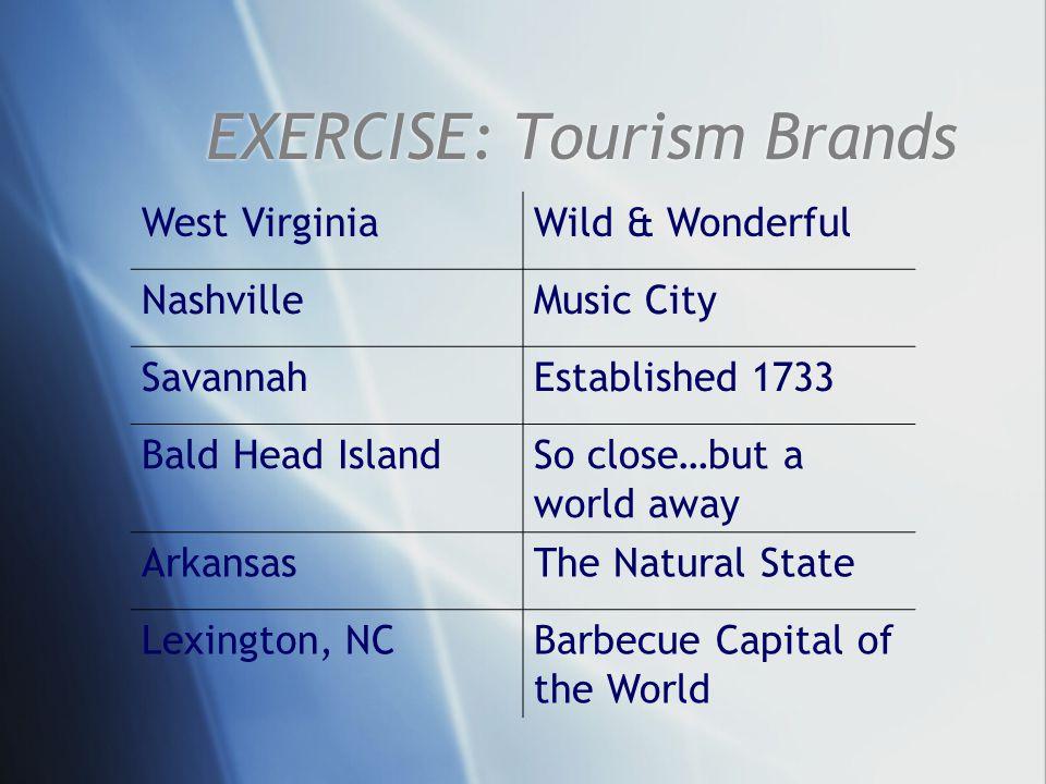 EXERCISE: Tourism Brands West VirginiaWild & Wonderful NashvilleMusic City SavannahEstablished 1733 Bald Head IslandSo close…but a world away ArkansasThe Natural State Lexington, NCBarbecue Capital of the World