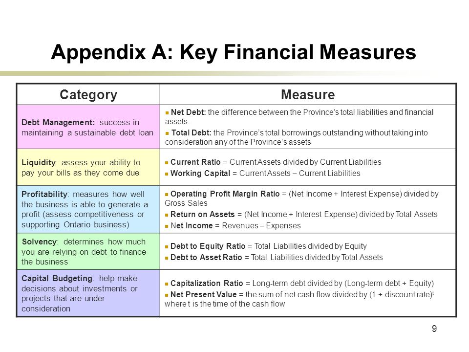 9 Appendix A: Key Financial Measures CategoryMeasure Debt Management: success in maintaining a sustainable debt loan Net Debt: the difference between the Province's total liabilities and financial assets.