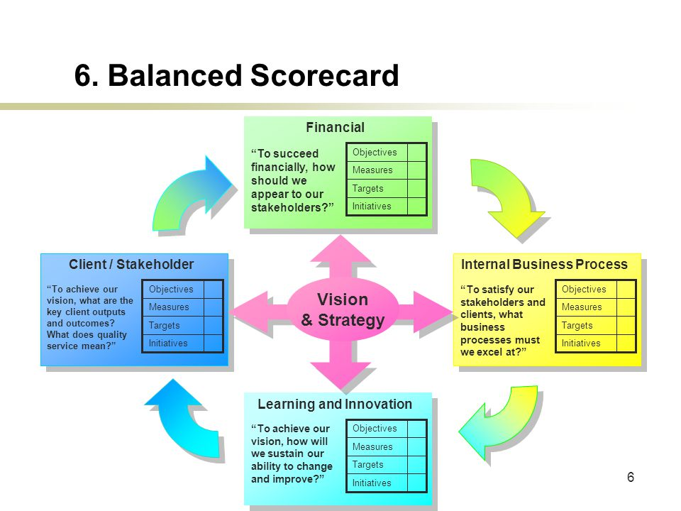 """6 6. Balanced Scorecard Initiatives Targets Measures Objectives Financial """"To succeed financially, how should we appear to our stakeholders?"""" Initiati"""