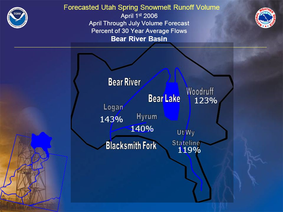 Forecasted Utah Spring Snowmelt Runoff Volume April 1 st 2006 April Through July Volume Forecast Percent of 30 Year Average Flows Bear River Basin 143% 123% 119% 140%