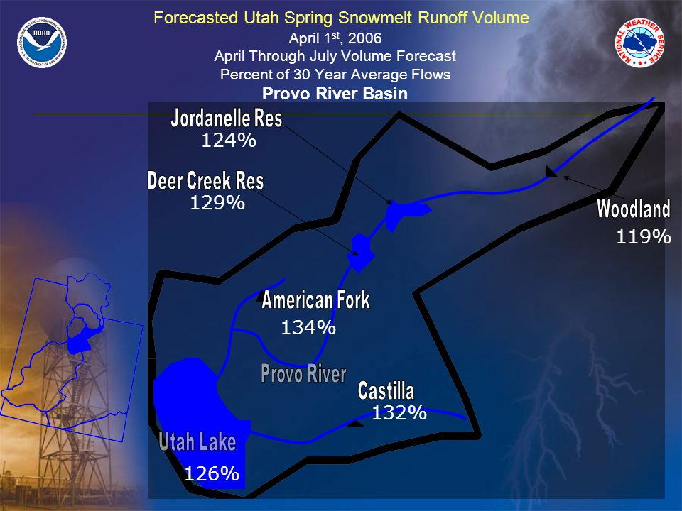 Forecasted Utah Spring Snowmelt Runoff Volume April 1 st, 2006 April Through July Volume Forecast Percent of 30 Year Average Flows Provo River Basin 119% 124% 129% 134% 132% 126%