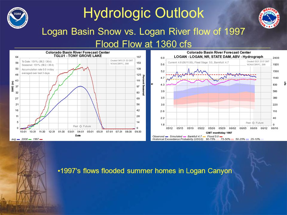 Hydrologic Outlook Logan Basin Snow vs.