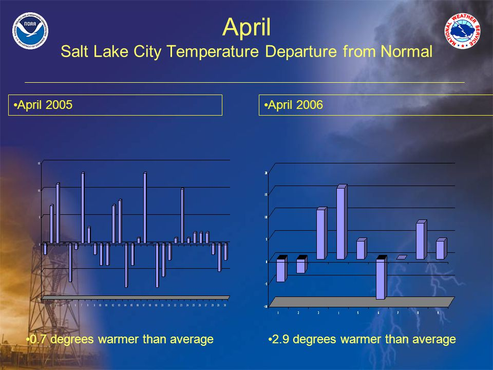 April Salt Lake City Temperature Departure from Normal 0.7 degrees warmer than average April 2005 2.9 degrees warmer than average April 2006