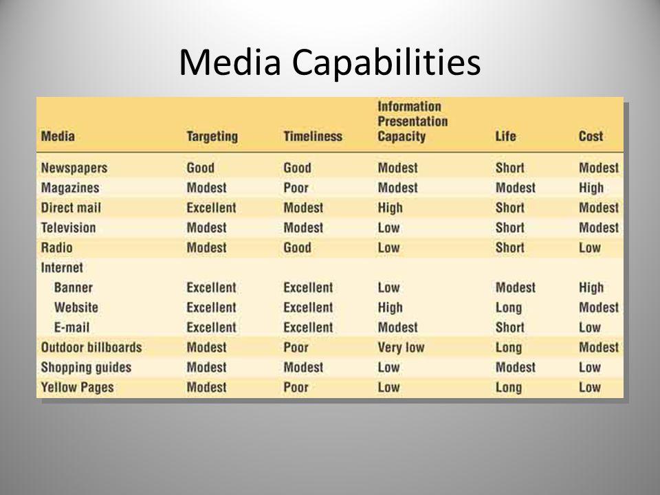 Media Capabilities