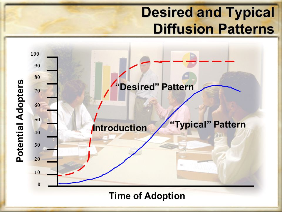 Desired and Typical Diffusion Patterns Time of Adoption Potential Adopters 100 90 80 70 60 50 40 30 20 10 0 Desired Pattern Introduction Typical Pattern
