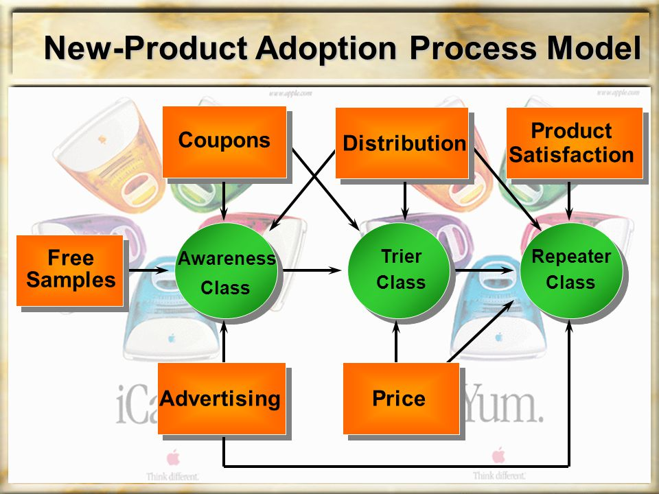 New-Product Adoption Process Model Free Samples Coupons Distribution Product Satisfaction Awareness Class Trier Class Repeater Class PriceAdvertising