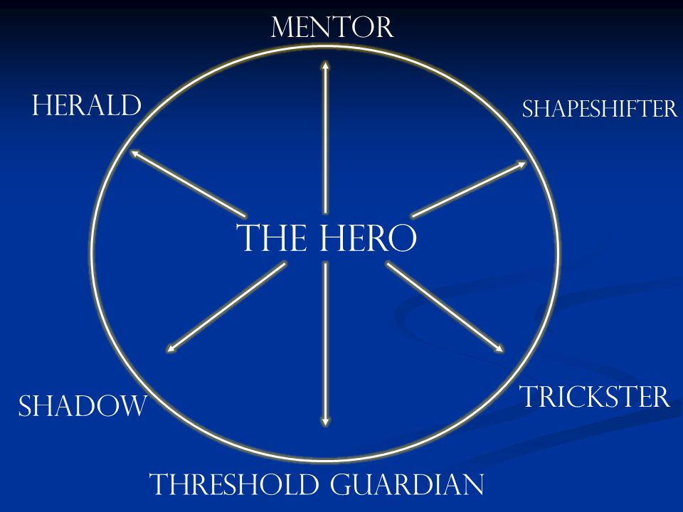 THE HERO MENTOR HERALD SHADOW THRESHOLD GUARDIAN TRICKSTER SHAPESHIFTER